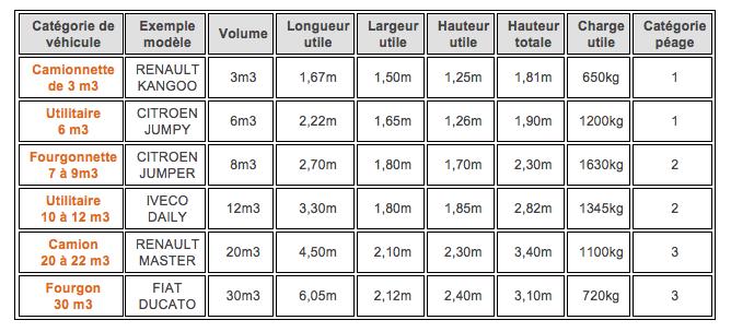Quelle taille d 39 utilitaire choisir pour son d m nagement - Dimension camion 20m3 ...