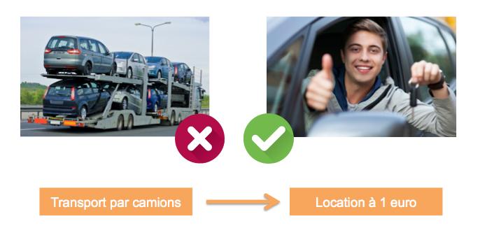 Plutôt que de transporter des voitures sur des camions, les loueurs ont recours à la location de voiture à 1 euro