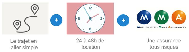 La location de voiture à 1 euro comprend une location en aller simple, le kilométrage et l'assurance tous risques
